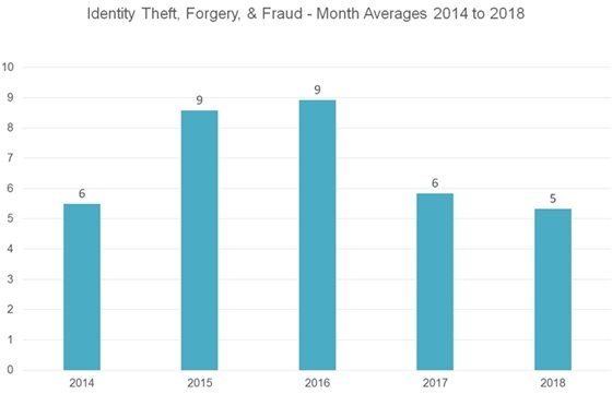 Identity Theft - Month Averages 2014 to 2018