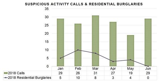 Suspicious Activity Calls & Residential Burglaries 2018